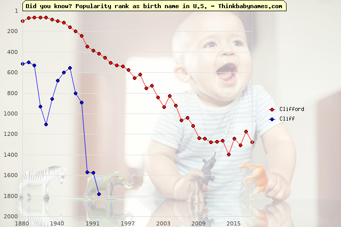 Top 2000 baby names ranking of Clifford, Cliff in U.S.