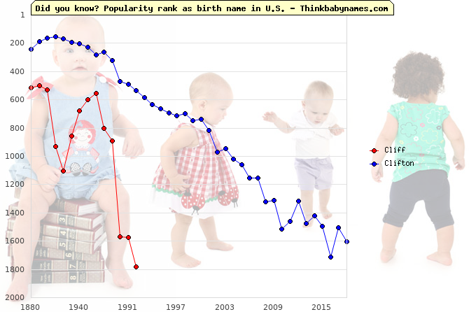 Top 2000 baby names ranking of Cliff, Clifton in U.S.