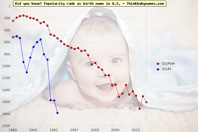 Top 2000 baby names ranking of Clifton, Cliff in U.S.