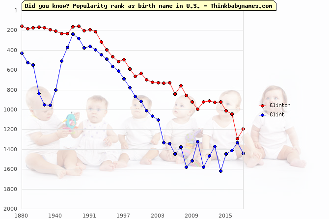 Top 2000 baby names ranking of Clinton, Clint in U.S.