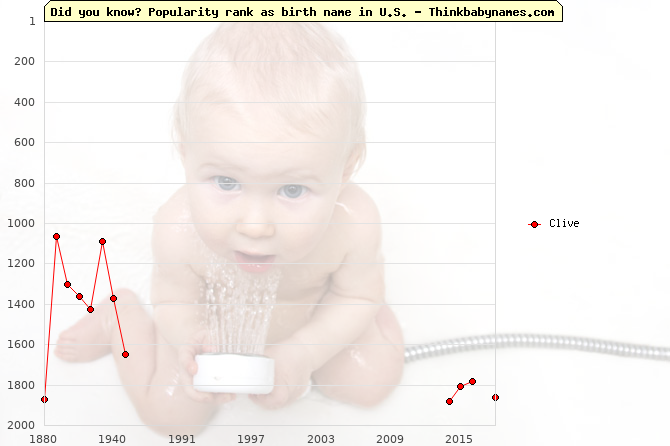 Top 2000 baby names ranking of Clive name in U.S.