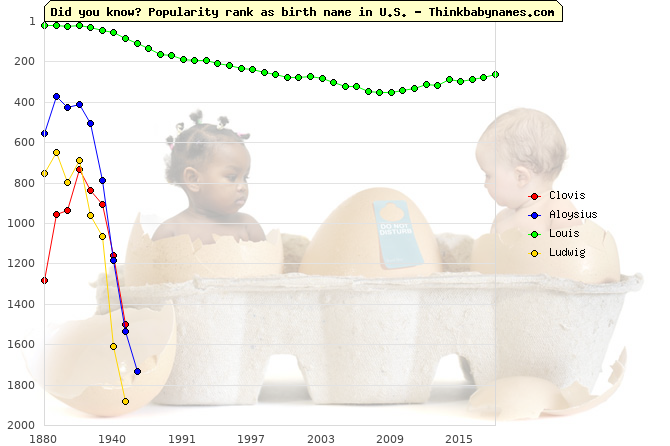 Top 2000 baby names ranking of Clovis, Aloysius, Louis, Ludwig in U.S.