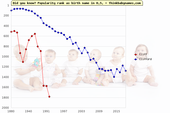 Top 2000 baby names ranking of Cliff, Clifford in U.S.