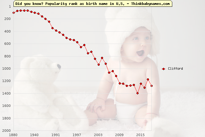Top 2000 baby names ranking of Clifford in U.S.