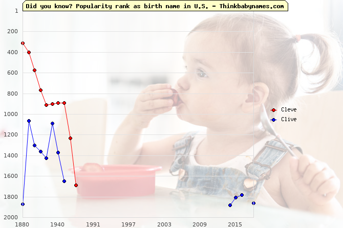 Top 2000 baby names ranking of Cleve, Clive in U.S.
