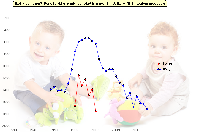 Top 2000 baby names ranking of Kobie, Koby in U.S.