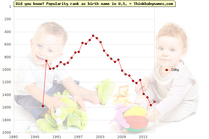 Top 2000 baby names ranking of Coby in U.S.