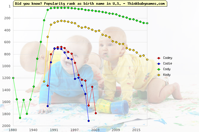 Top 2000 baby names ranking of Codey, Codie, Cody, Kody in U.S.