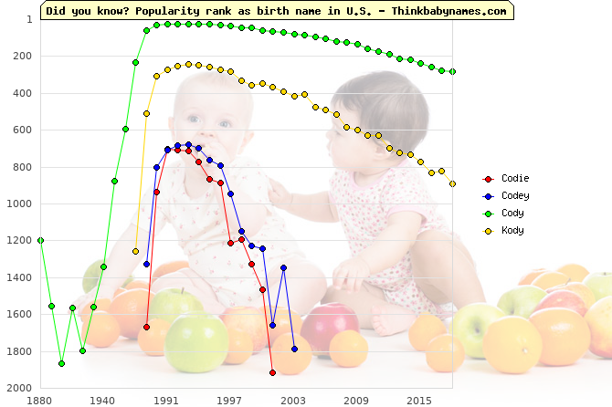 Top 2000 baby names ranking of Codie, Codey, Cody, Kody in U.S.