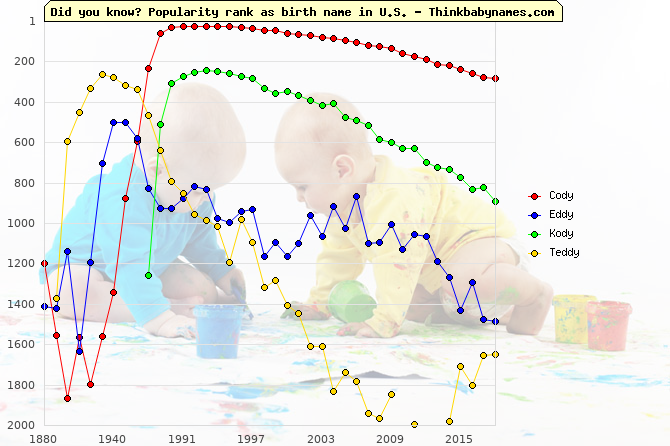Top 2000 baby names ranking of -dy names: Cody, Eddy, Kody, Teddy