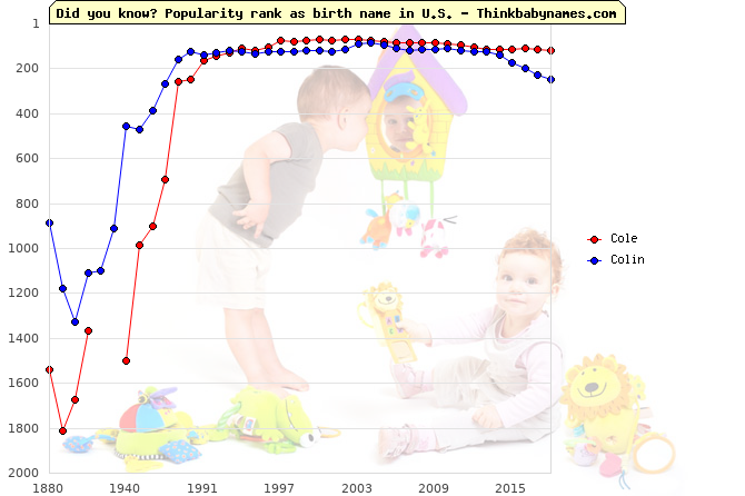 Top 2000 baby names ranking of Cole, Colin in U.S.