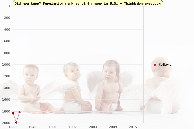 Top 2000 baby names ranking of Colbert name in U.S.