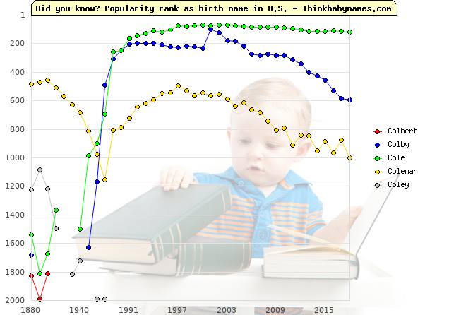 Top 2000 baby names ranking of Col- names: Colbert, Colby, Cole, Coleman, Coley