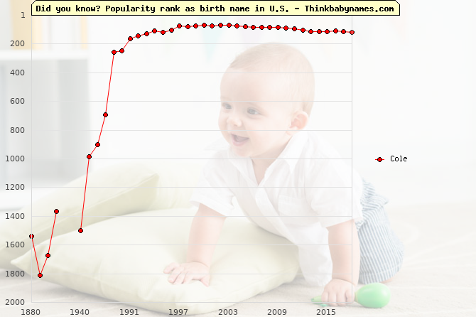 Top 1000 baby names ranking of Cole name in U.S.