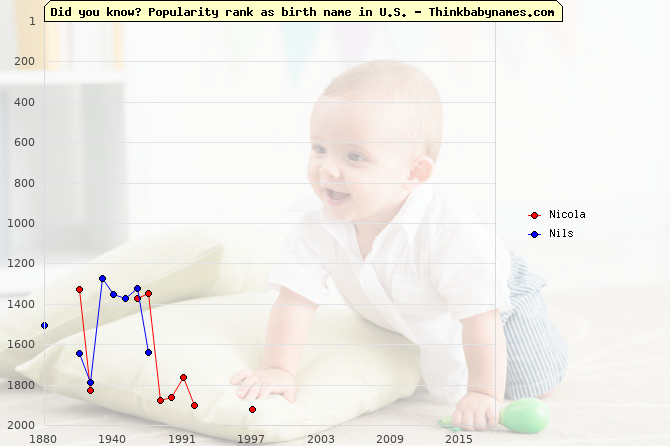 Top 1000 baby names ranking of Nicola, Nils in U.S.