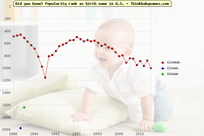 Top 2000 baby names ranking of Coleman, Colman, Kalman in U.S.