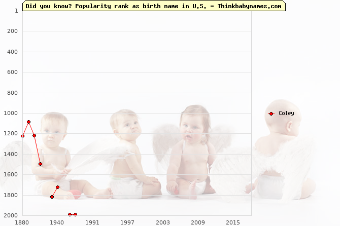Top 2000 baby names ranking of Coley name in U.S.