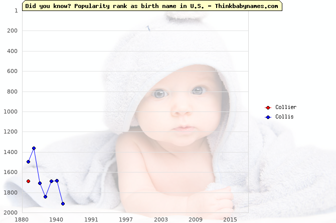 Top 2000 baby names ranking of Collier, Collis in U.S.