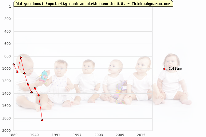 Top 2000 baby names ranking of Collins name in U.S.
