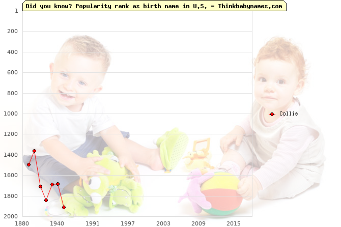 Top 2000 baby names ranking of Collis name in U.S.