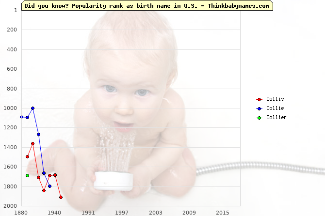Top 2000 baby names ranking of Collis, Collie, Collier in U.S.