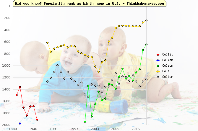 Top 2000 baby names ranking of Col- names: Collis, Colman, Colson, Colt, Colter