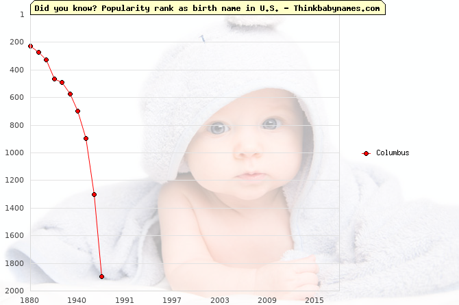 Top 2000 baby names ranking of Columbus in U.S.