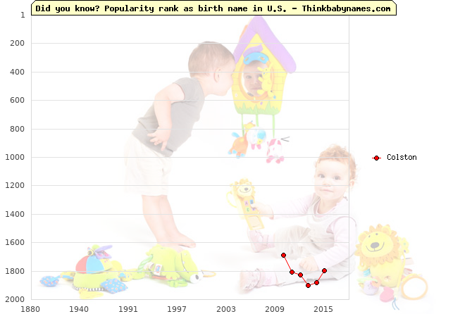 Top 2000 baby names ranking of Colston name in U.S.