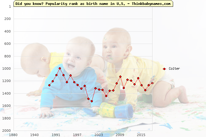 Top 2000 baby names ranking of Colter name in U.S.