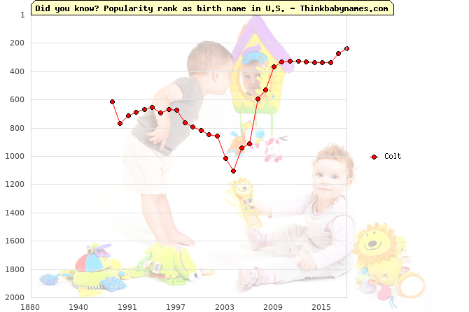 Top 2000 baby names ranking of Colt in U.S.