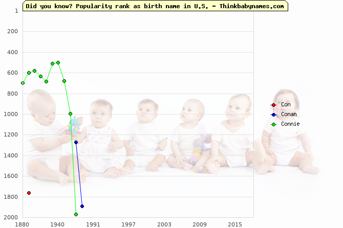 Top 2000 baby names ranking of Con, Conan, Connie in U.S.