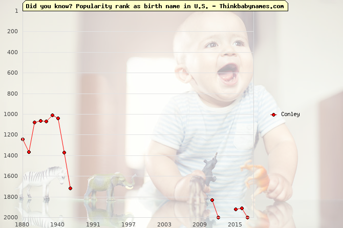 Top 2000 baby names ranking of Conley in U.S.