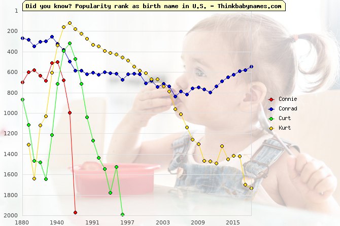 Top 1000 baby names ranking of Connie, Conrad, Curt, Kurt in U.S.