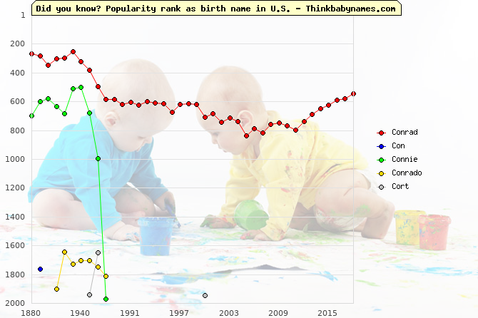 Top 2000 baby names ranking of Conrad, Con, Connie, Conrado, Cort in U.S.