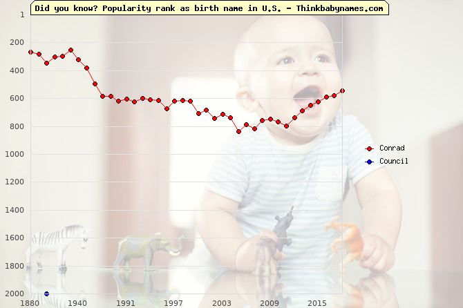 Top 2000 baby names ranking of Counsel names: Conrad, Council