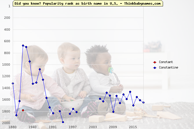Top 2000 baby names ranking of Constant, Constantine in U.S.