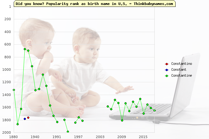 Top 2000 baby names ranking of Constantino, Constant, Constantine in U.S.