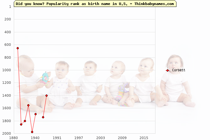 Top 2000 baby names ranking of Corbett name in U.S.