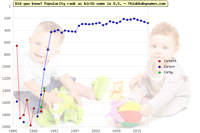Top 2000 baby names ranking of Corbett, Corbin, Corby in U.S.
