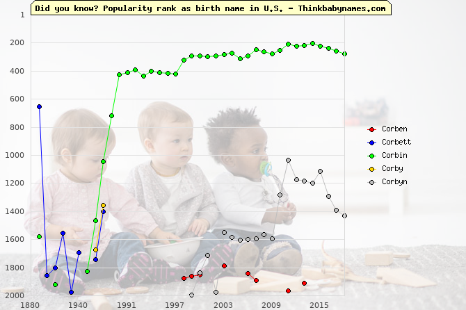 Top 2000 baby names ranking of Corben, Corbett, Corbin, Corby, Corbyn in U.S.