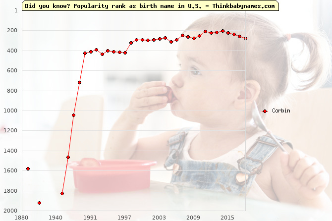 Top 2000 baby names ranking of Corbin in U.S.