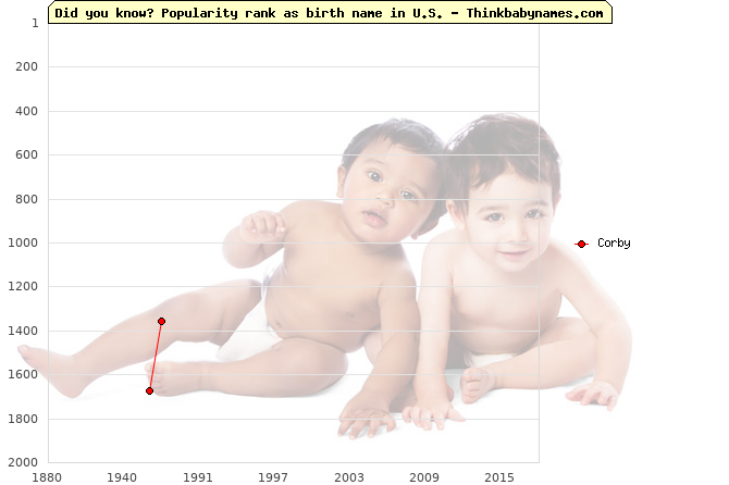 Top 2000 baby names ranking of Corby name in U.S.