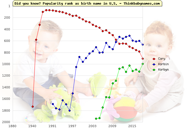 Top 2000 baby names ranking of Cory, Korbin, Korbyn in U.S.