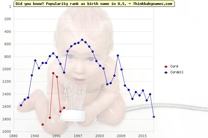 Top 2000 baby names ranking of Cord, Cordell in U.S.