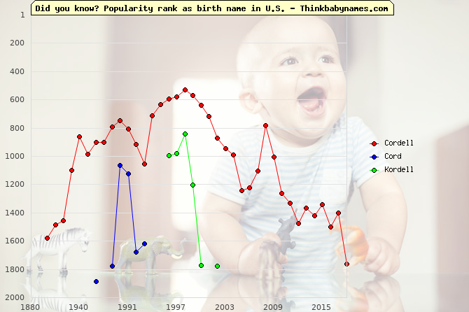 Top 2000 baby names ranking of Cordell, Cord, Kordell in U.S.