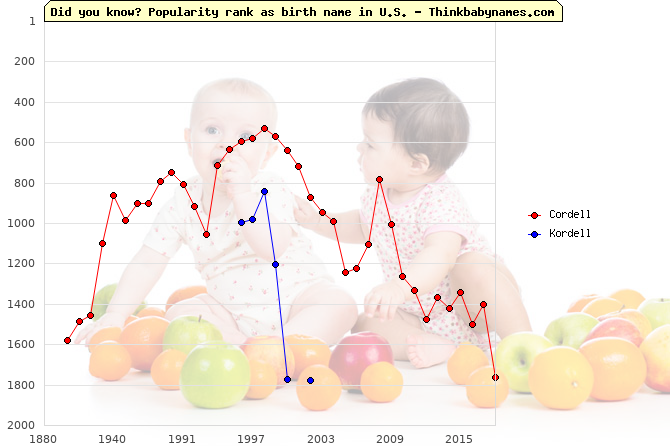 Top 1000 baby names ranking of Cordell, Kordell in U.S.