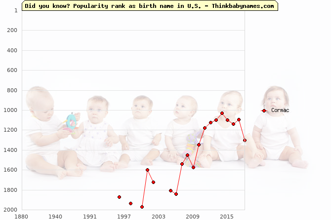 Top 2000 baby names ranking of Cormac in U.S.