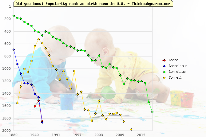 Top 2000 baby names ranking of Cornel, Cornelious, Cornelius, Cornell in U.S.