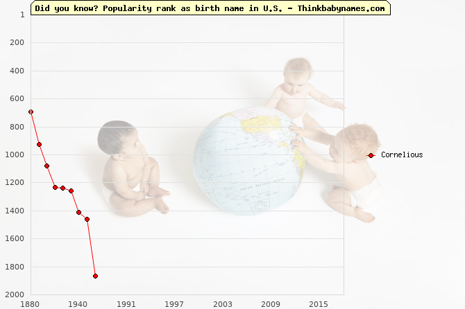Top 2000 baby names ranking of Cornelious name in U.S.