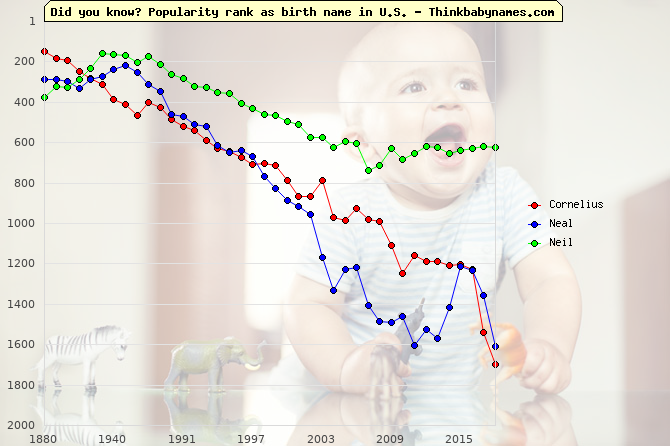 Top 1000 baby names ranking of Neel names: Cornelius, Neal, Neil